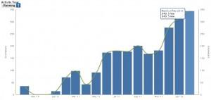 Trainingskilometer bis Februar 2012