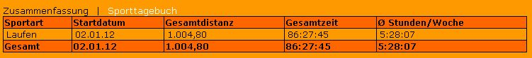 Neuer Kilometerstand am 20.04.2012: 1004,80 km