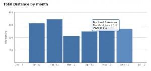 Monatliche Trainingsdistanzen von Januar bis Juni 2012