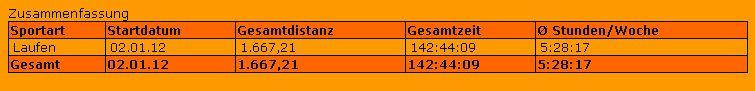 Gesamtdistanz bis Juni 2012