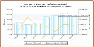 Trainingsdistanzen und Geschwindigkeit bis März 2014