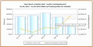 Distanz und Geschwindigkeit bis Mai 2014