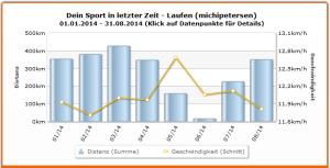 Gelaufene Distanzen und Pace bis August 2014