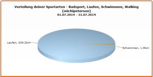 Verteilung der Trainings im Juli 2014