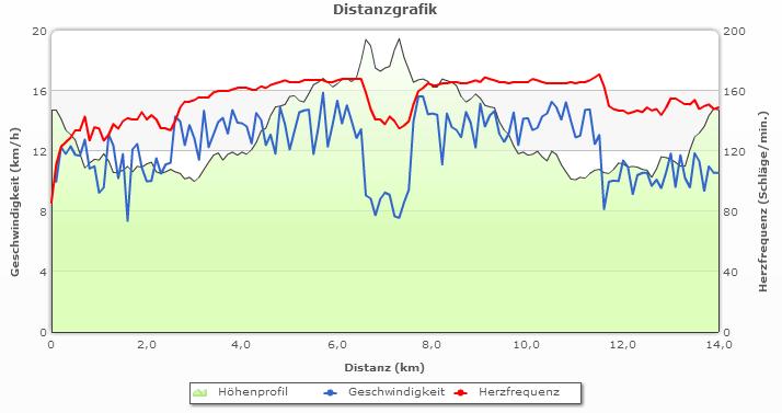 2 x 4000 m Intervalle am 07.02.2015