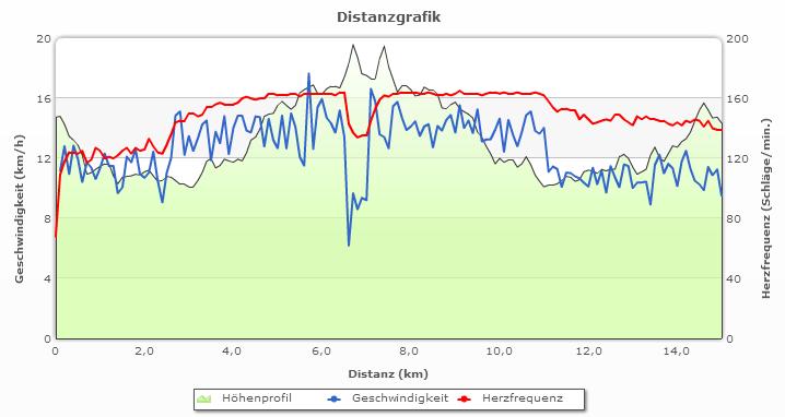 2 x 4000 m Intervalle am 20.02.2015